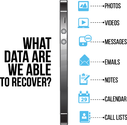 Data we can recover